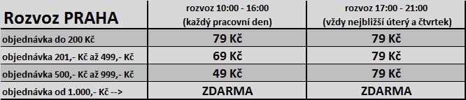 Rozvoz Praha ceník
